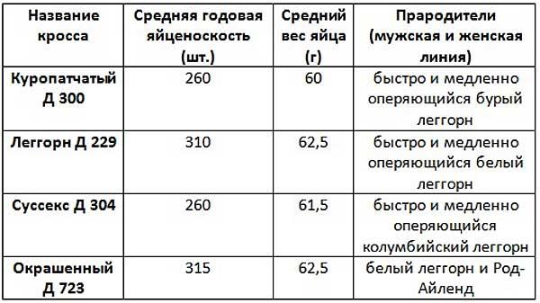 Таблица яйценоскости кур доминантов, несущих белые яйца