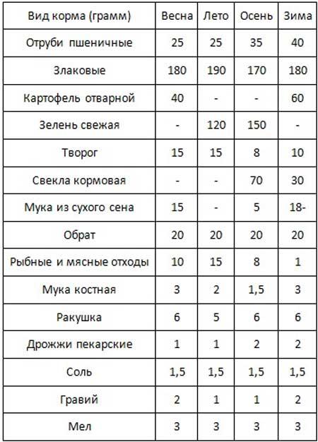 Таблица рацион для уток мясных пород