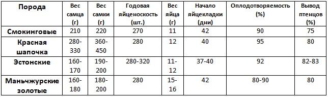 Сравнение мясо-яичных перепелов
