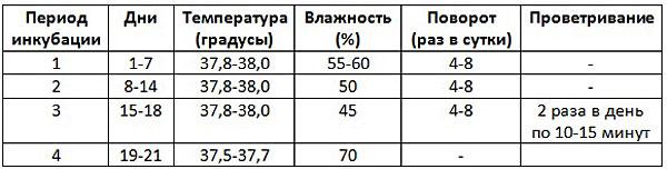 Таблица инкубационных режимов