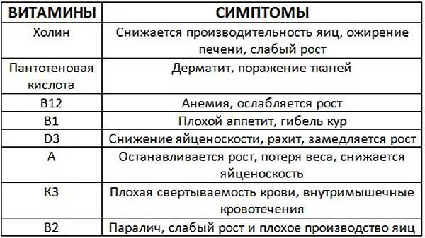 Таблица симптомов дефицита витаминов у кур