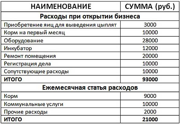 Таблица примерных расходов