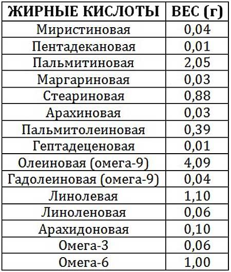 Список жирных кислот