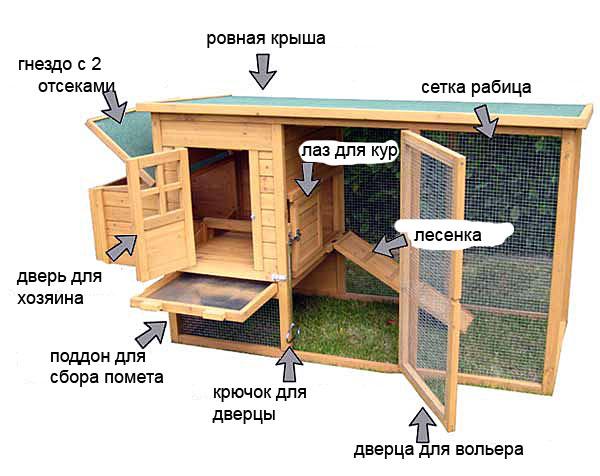 Схема мобильного птичника