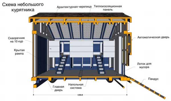 Схема стройки