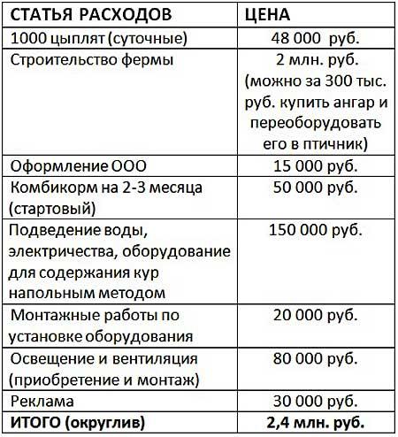 Таблица стартовых расходов