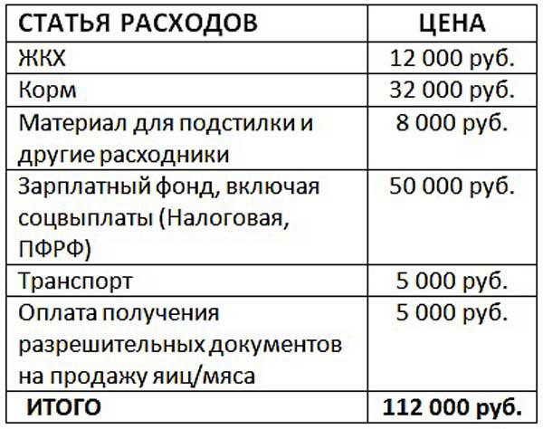 Таблица ежемесячных расходов
